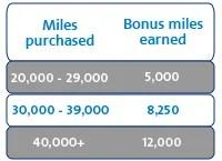 American Airlines purchase miles bonus.