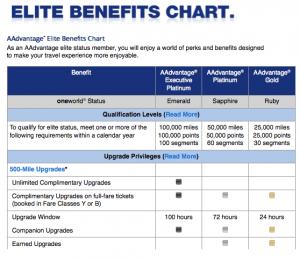 American Airlines Elite Status Benefits