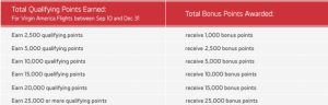 Virgin America Bonus Schedule