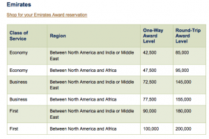 Alaska Emirates Chart