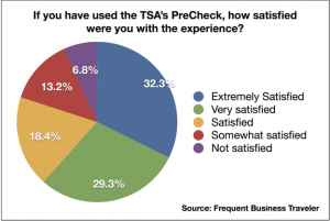 Over 80% of people with TSA PreCheck were satisfied.