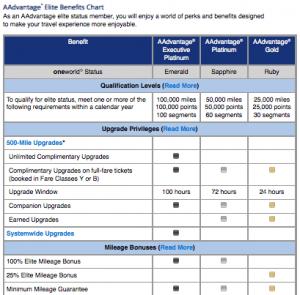 The AA Elite Benefits Chart.