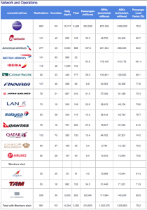 Shifting Airline Alliances Which Is Best Oneworld