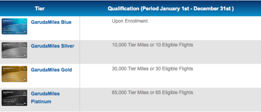 Garuda Miles has four membership tiers.