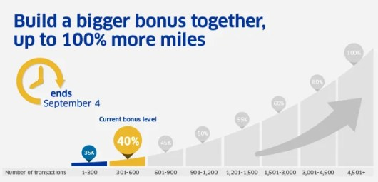 United's bonus is currently only up to 40%.