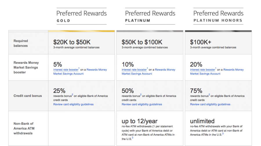 The Critical Points Stop Ignoring Bank Of America Preferred Rewards