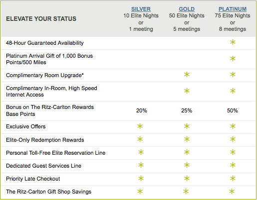 The usual path to Ritz-Carlton Rewards status is halved by the Double Elite Nights promo