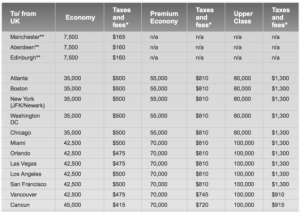 Redeeming on Virgin Atlantic means paying hefty fuel surcharges.