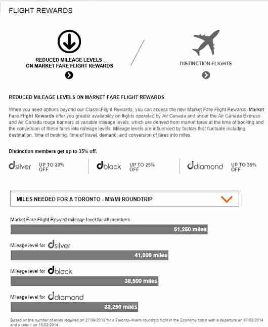 Air Canada offers mileage discounts to their elite members.