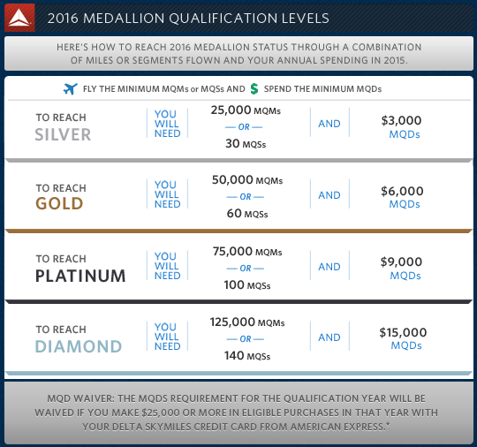 Get ready to spend more money to earn (or requalify for) Medallion Status in 2015!