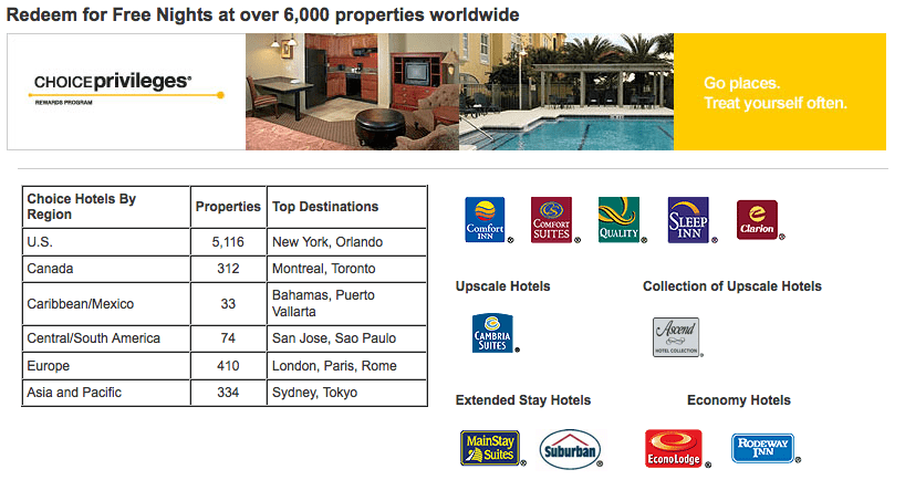 While most Choice Hotels are in the U.S., you have many other options internationally as well.