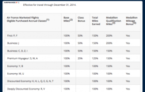 Delta Air France 2014 earning