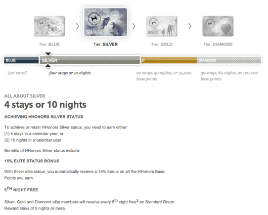While it only takes 4 stays or 10 nights, Hilton HHonors Silver status includes some nice benefits.