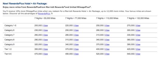 Marriott's RewardsPlus Air + Hotel package is very luring.