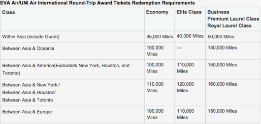 EVA Air's award chart for flights on their own metal.