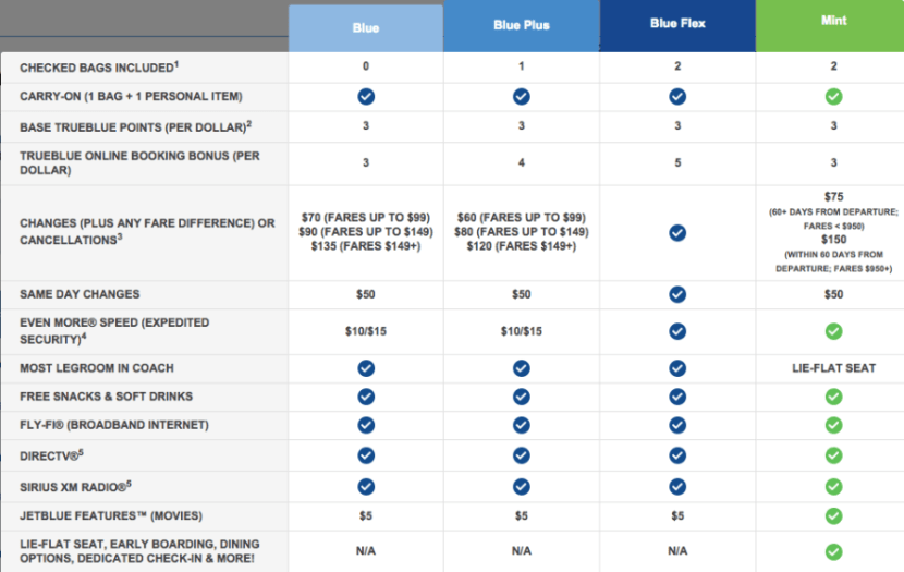 JetBlue's new fare options include checked bags, extra points and waived change fees.