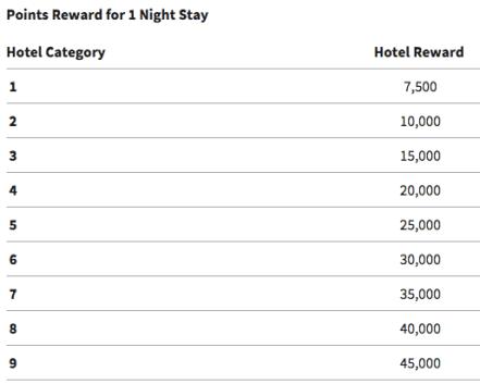 Marriott Free Night Award Chart