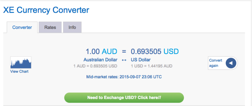 The US dollar is going strong against the Aussie one.