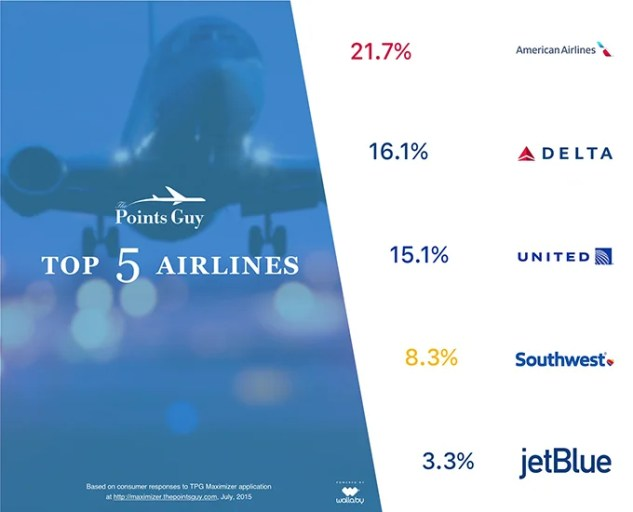 tpg-airlines-infographic