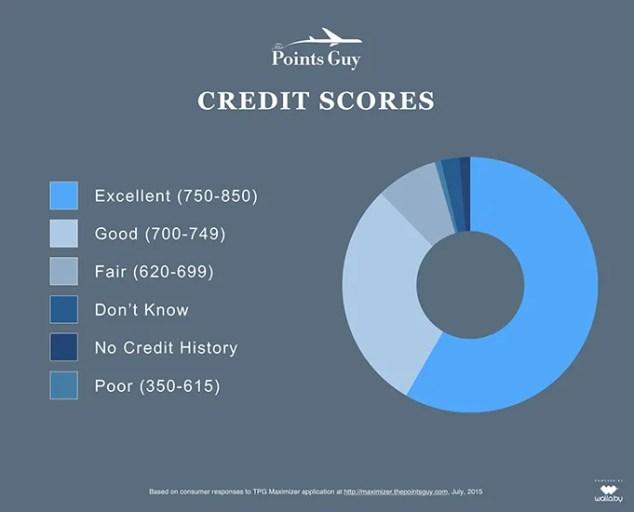 tpg-credit-score-infographic