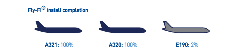 The installation status of JetBlue's Wi-Fi service, Fly-Fi, on its fleet of aircraft.