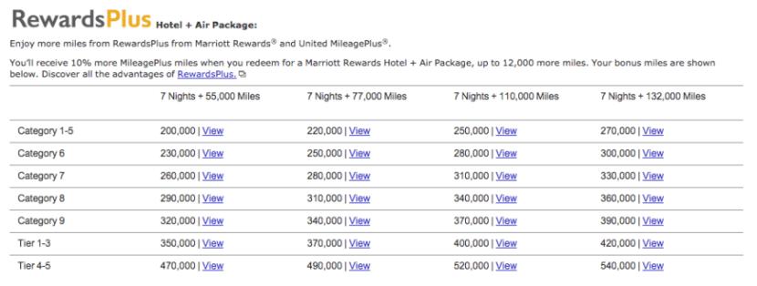 Marriott Hotel + Air United
