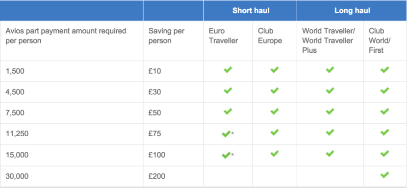 BA's less-appealing regular pricing.