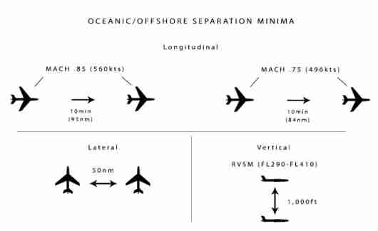 oceanic separation