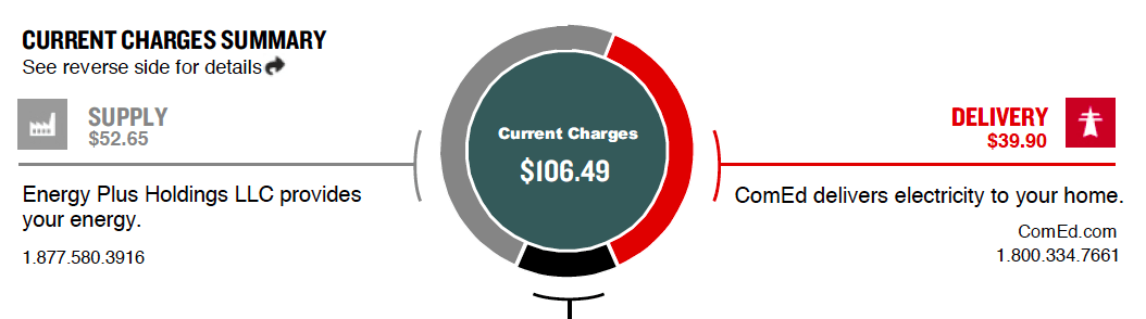 CurrentCharges