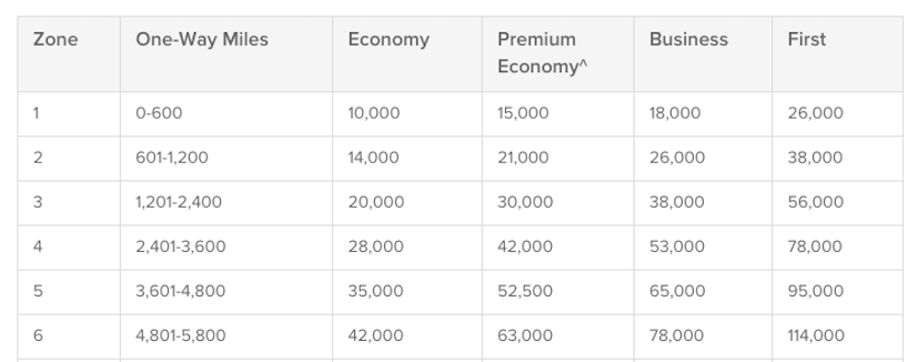 Qantas distance based award chart for Aer Lingus flights.