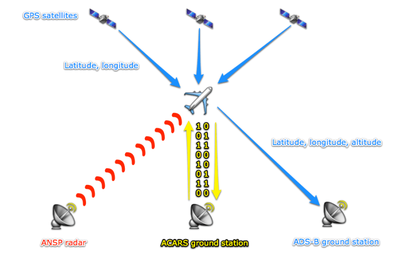 There are currently three types of flight tracking. Image.