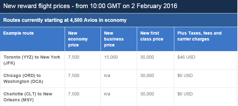 BA sample Avios chart change