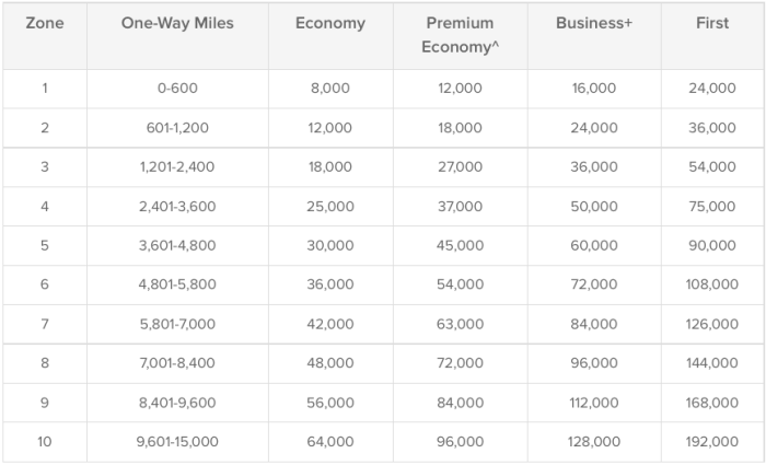 Qantas chart American