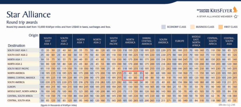 Using Singapore miles to fly United makes a lot of for flights within North America and Hawaii.