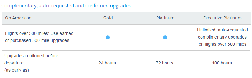 AA 500-mile upgrade chart - over 500 miles