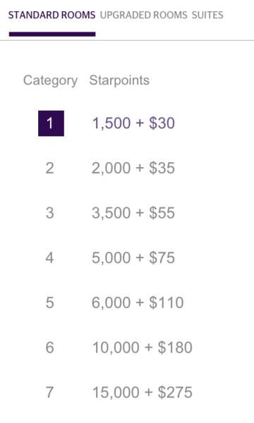 SPG's Cash & Points