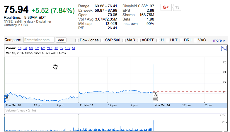 Shares of Starwood jumped on the news.