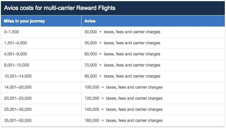 BA oneworld carrier award chart