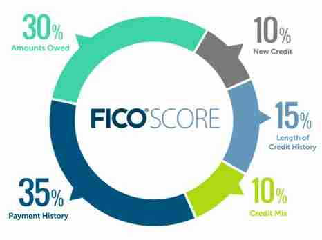Your length of credit history makes up 15% of your FICO score.