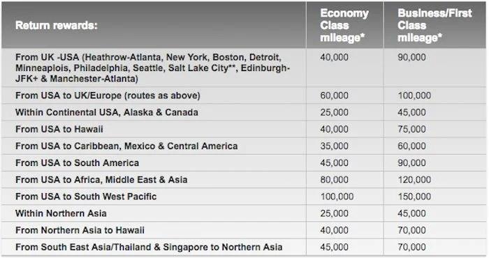 Virigin Atlantic's award chart for round trip Delta operated flights.