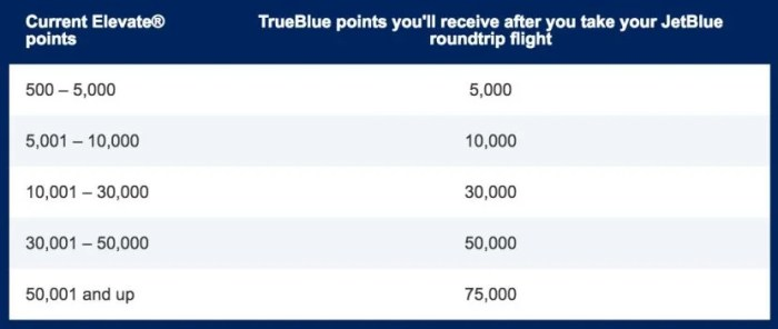 How many TrueBlue points you'll earn based on your Elevate points.