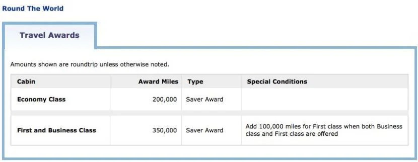 United still lets you book Star Alliance round-the-world awards, though they're expensive.