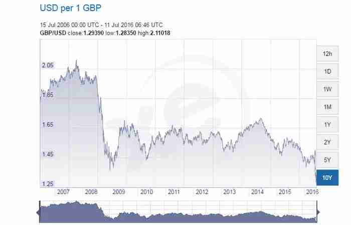 "Facing a 31 year low against the dollar, Brits may have to start singing ""God Save the Pound."""