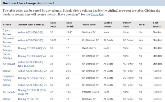 SeatGuru has a comparison chart of all long-haul business class seating options. Image courtesy of SeatGuru.