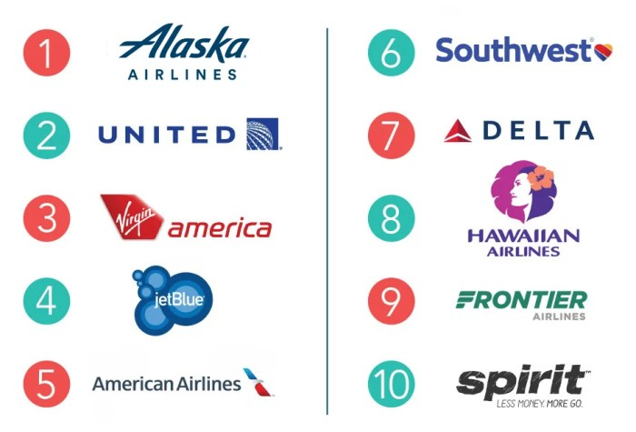 The Best and Worst US Airlines in 2017