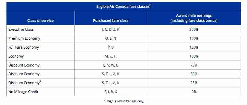 IMG-air-canada-accrual-on-united-footnote