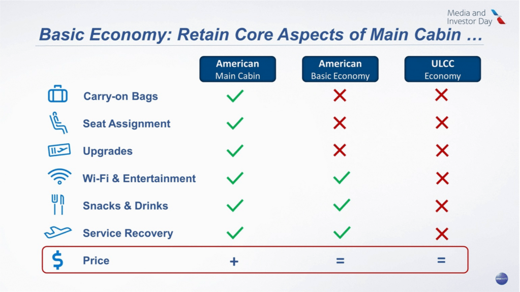 Finally Aa Admits Basic Economy Means Higher Fares