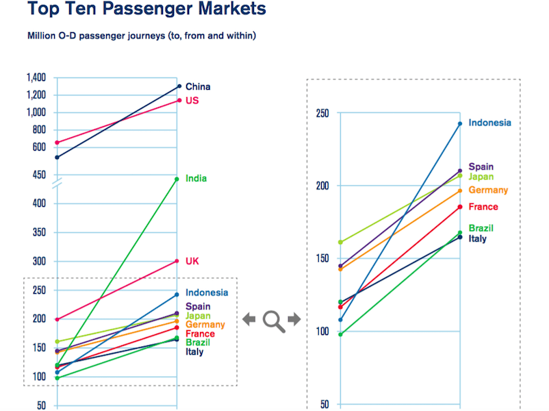 659c1f947ef 14 Ways Air Travel Will Change in the Next Decade