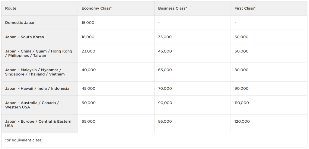 Virgin Atlantic Flying Club redemption chart on ANA