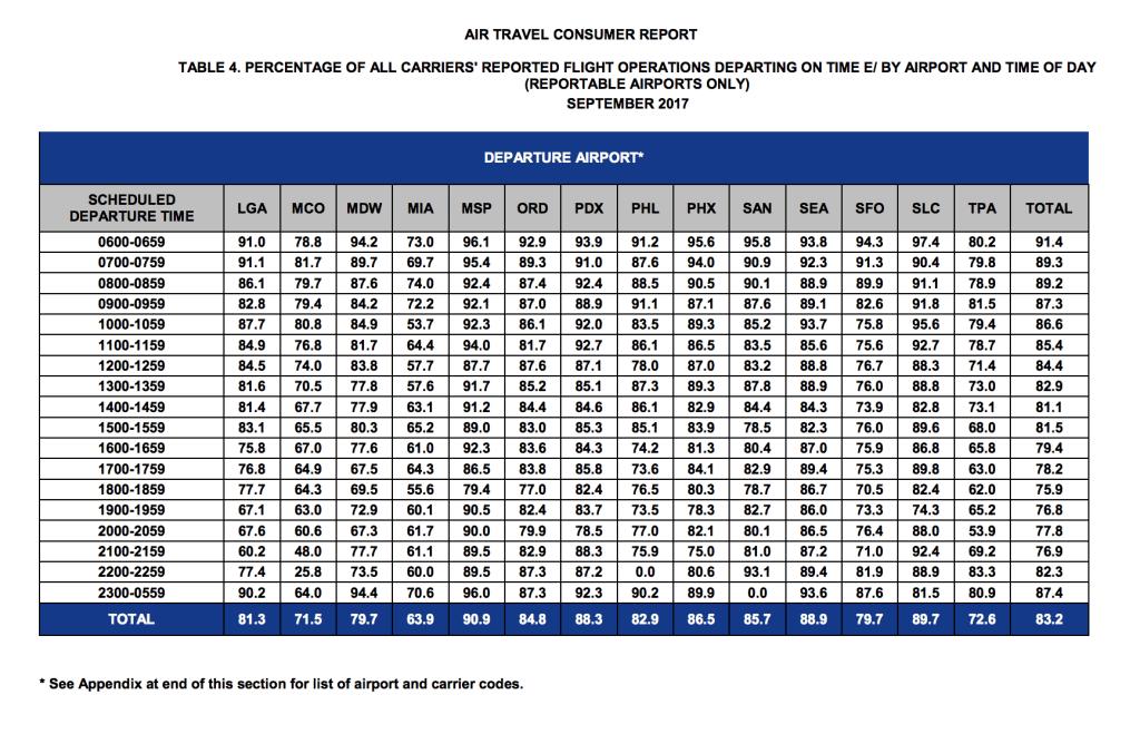 dot, stats, sept 2017